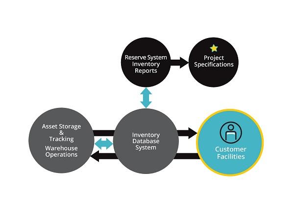 Asset Management overview bkm OfficeWorks
