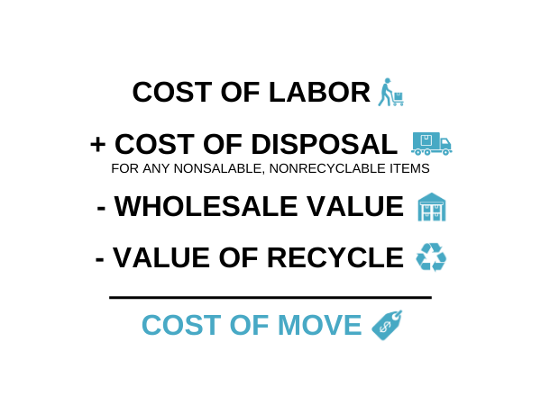Corporate Relocation Costs